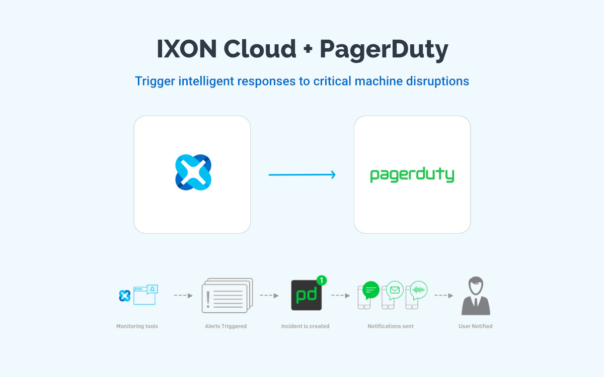 IXON Cloud + PagerDuty integration partner - Trigger intelligent responses to critical machine malfunctions