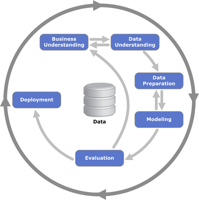 The cross-industry standard process for data mining, known as CRISP-DM, is an open standard process model that describes common approaches used by data mining experts. It is the most widely-used analytics model.