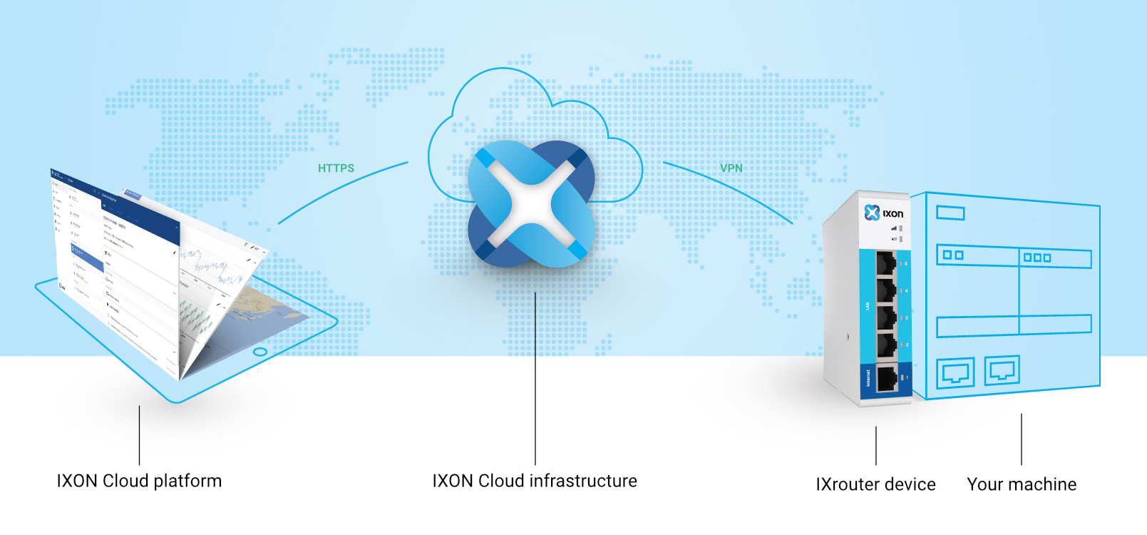 IXON Cloud explained