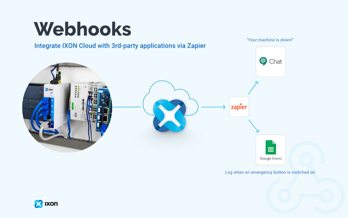 IXON Cloud webhooks feature - integrate via Zapier with 3rd-party applications