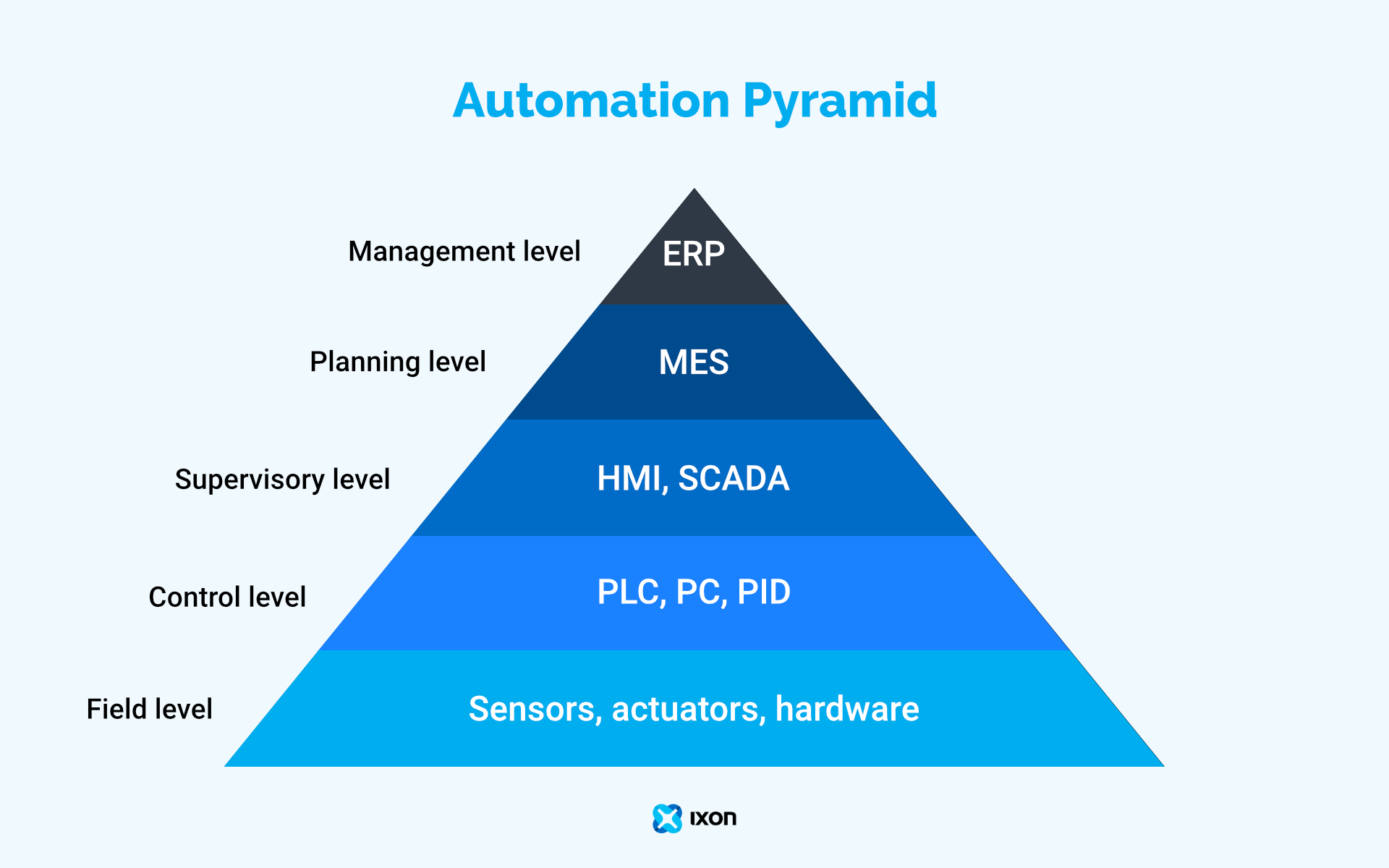 Automation Pyramid: get machine data from field level to management level - IXON Cloud