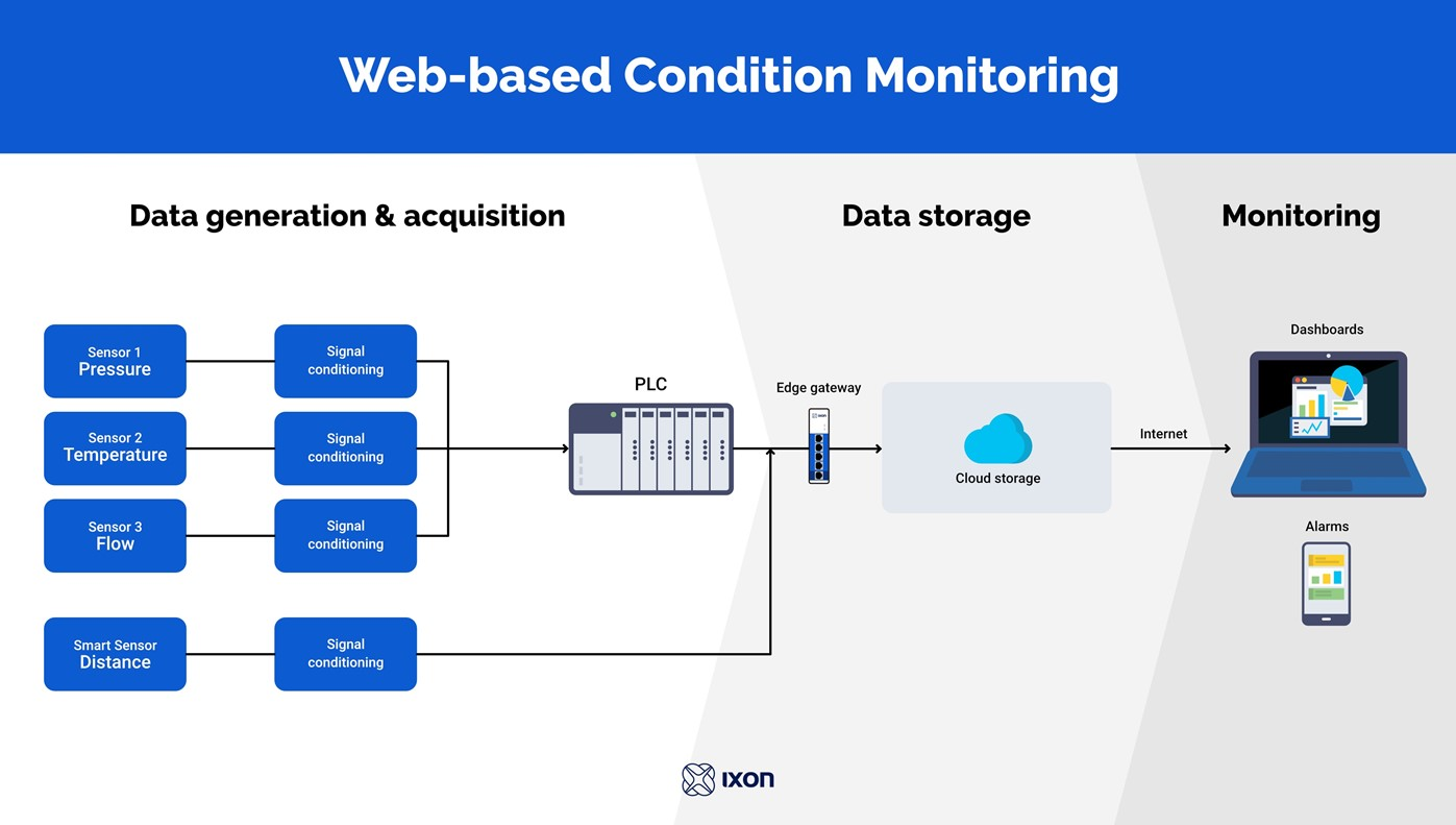 Schematic overview of web-based condition monitoring