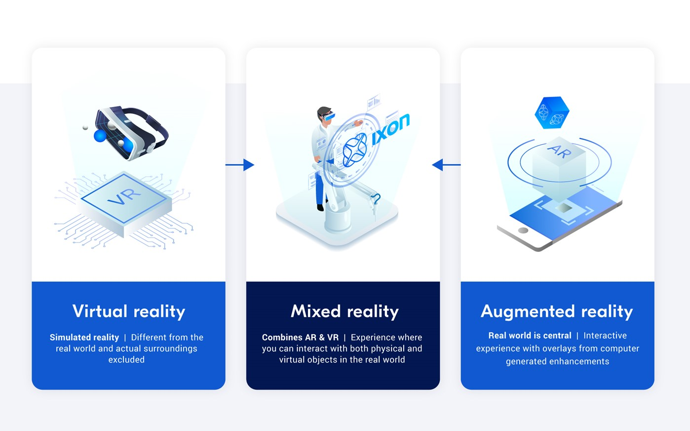 The difference between virtual reality (VR), augmented reality (AR) and mixed reality (MR).
