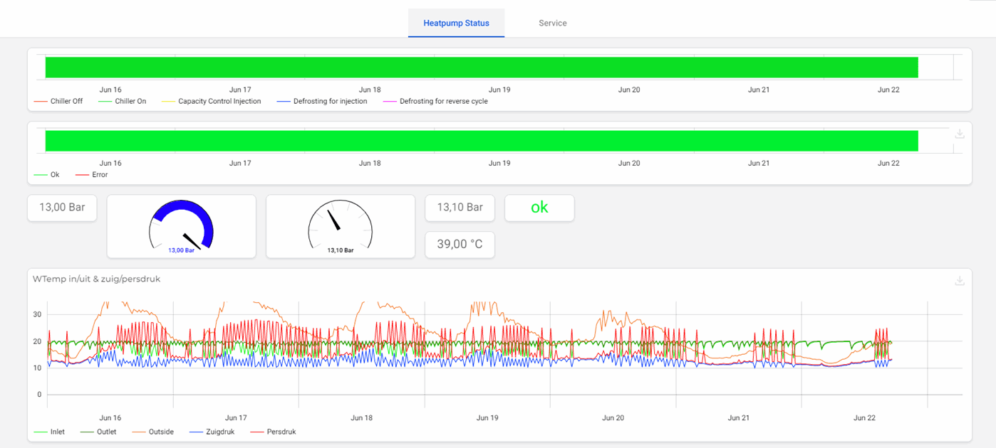 Example condition monitoring dashboard with insights into sensor parameters