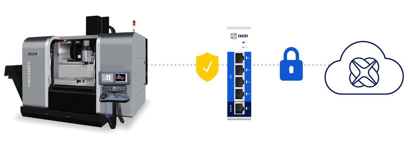 A secure connection from machine to cloud