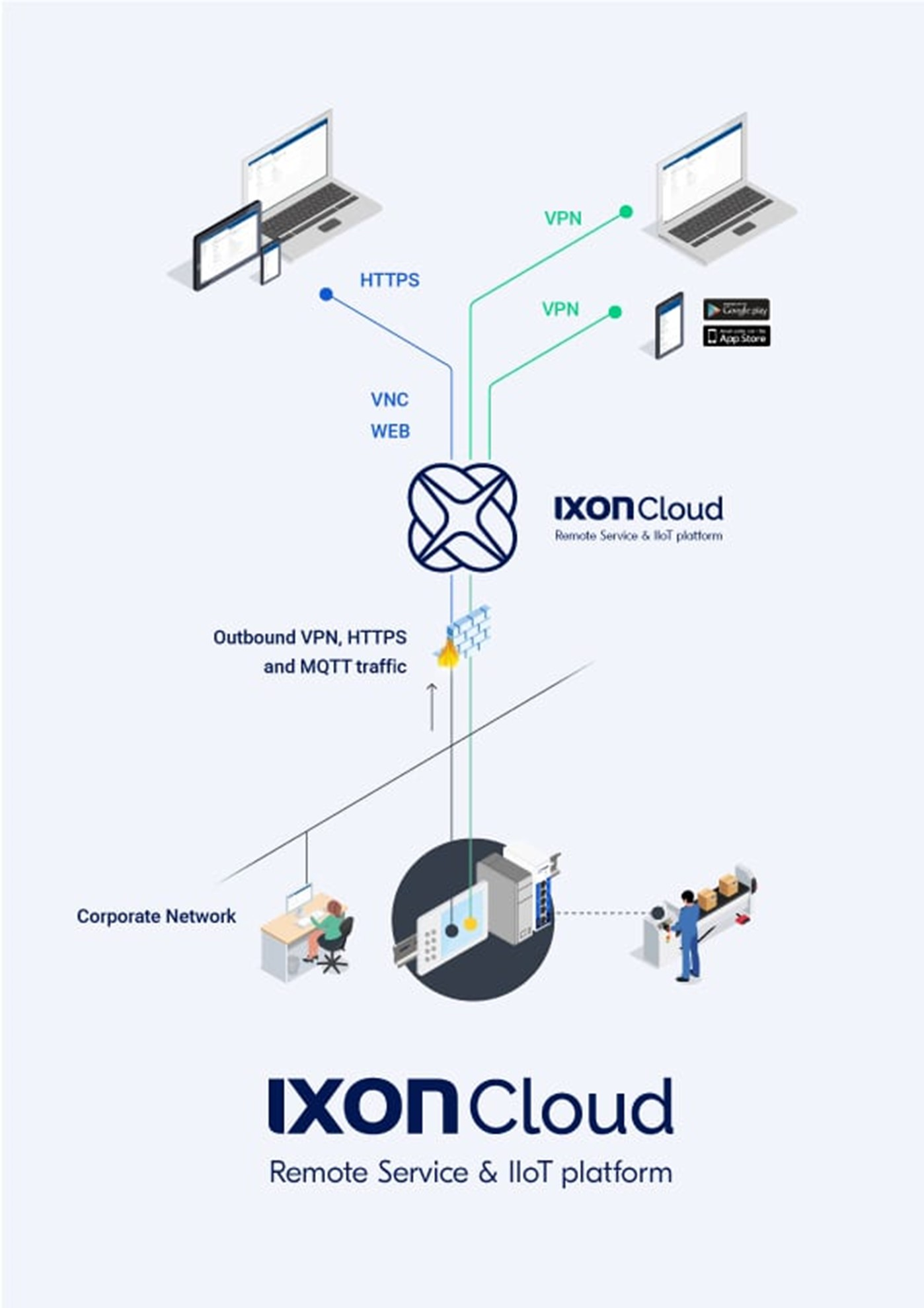 Overview of the IXrouter for industrial remote access and PLC data logging