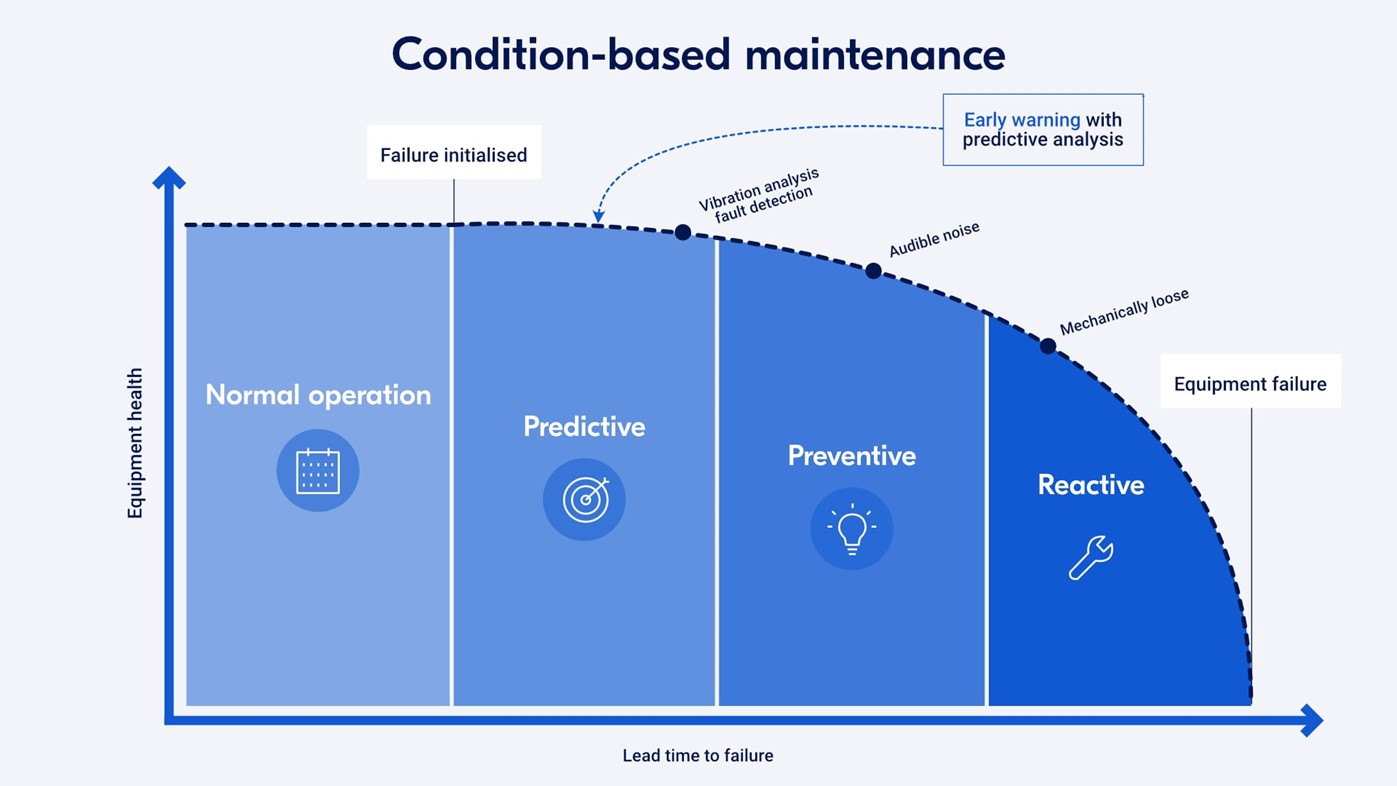 Condition-based maintenance strategy for improved machine uptime
