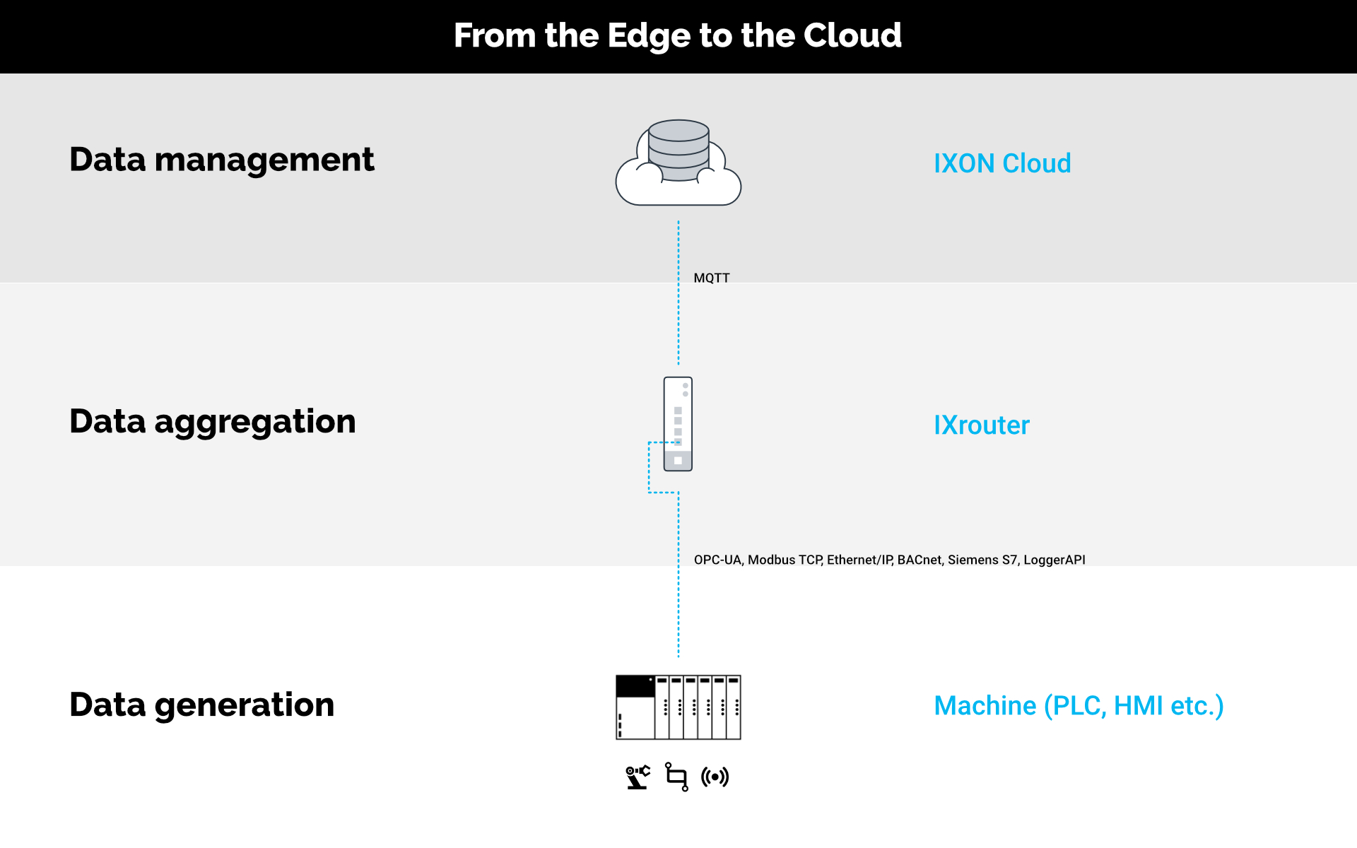 Machine data from the edge to the cloud. Data generation, aggregation, management - IXON Cloud