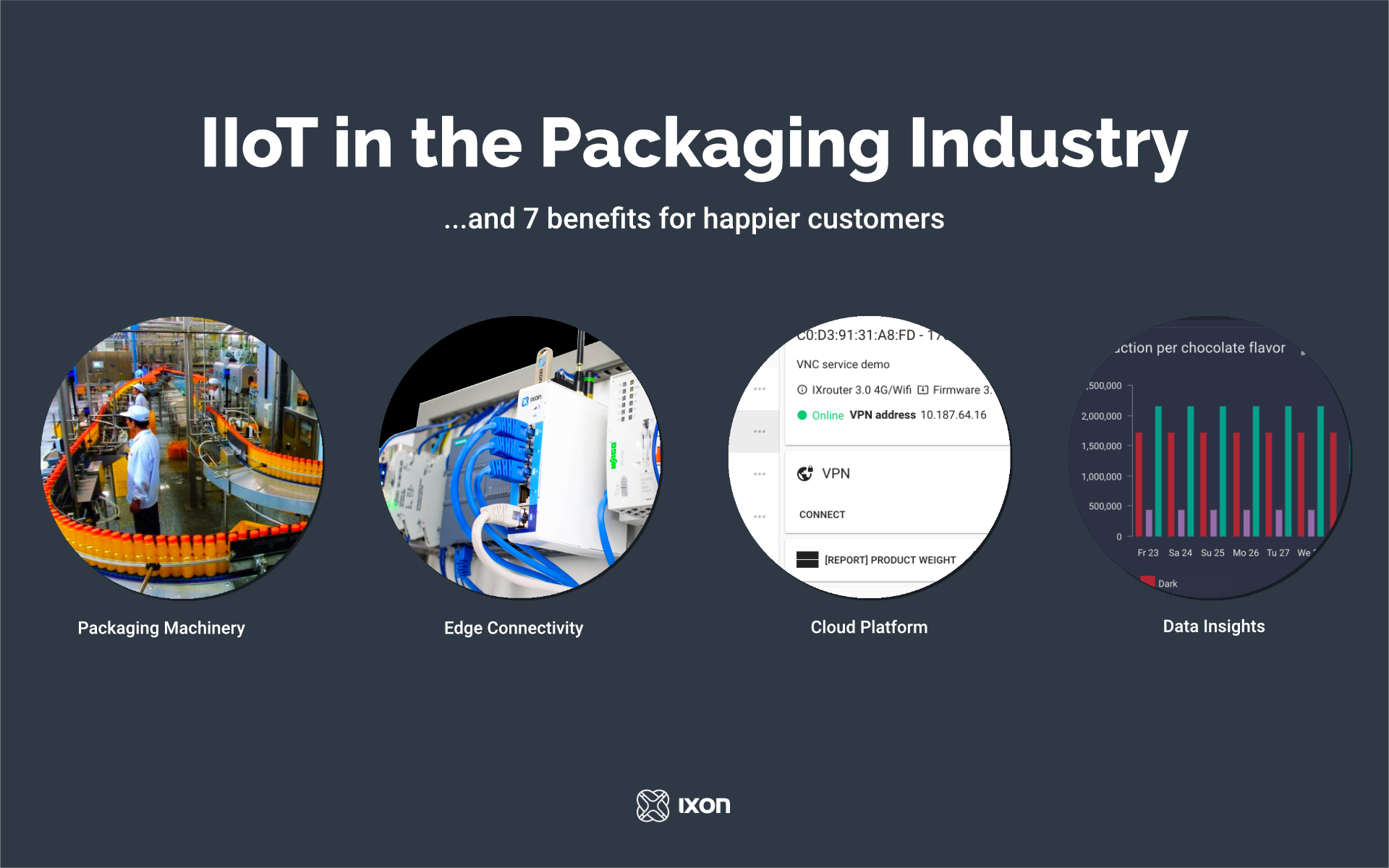 IIoT in the packaging industry
