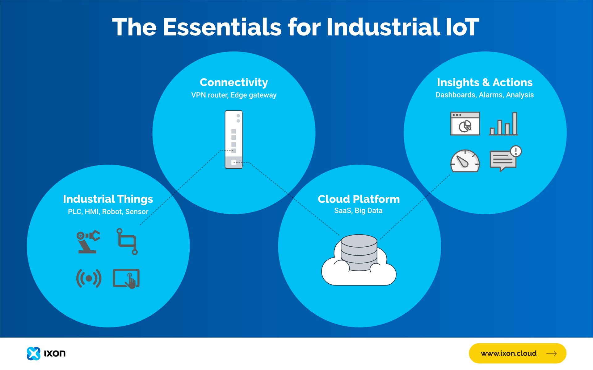 The essentials of Industrial Internet Of Things (IoT) - IXON Cloud