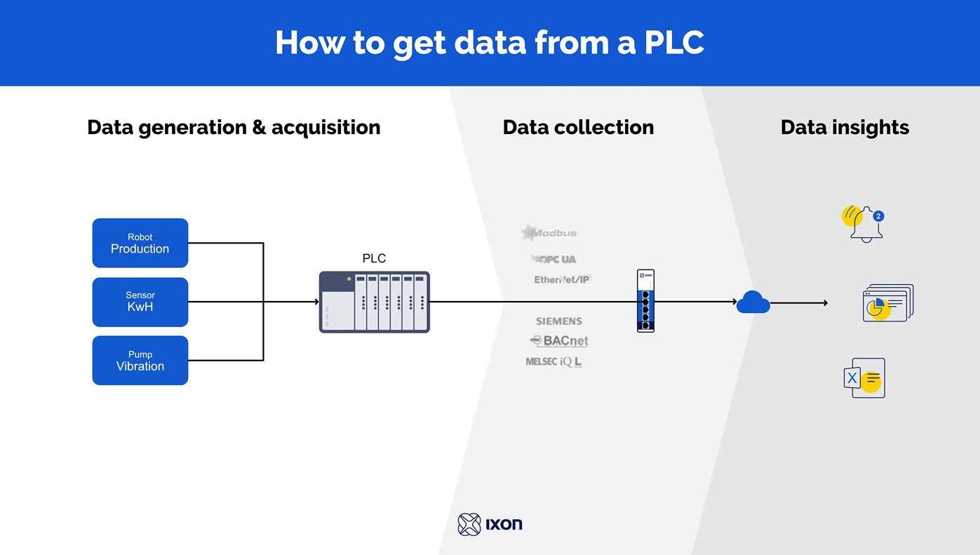 How to get data from a PLC