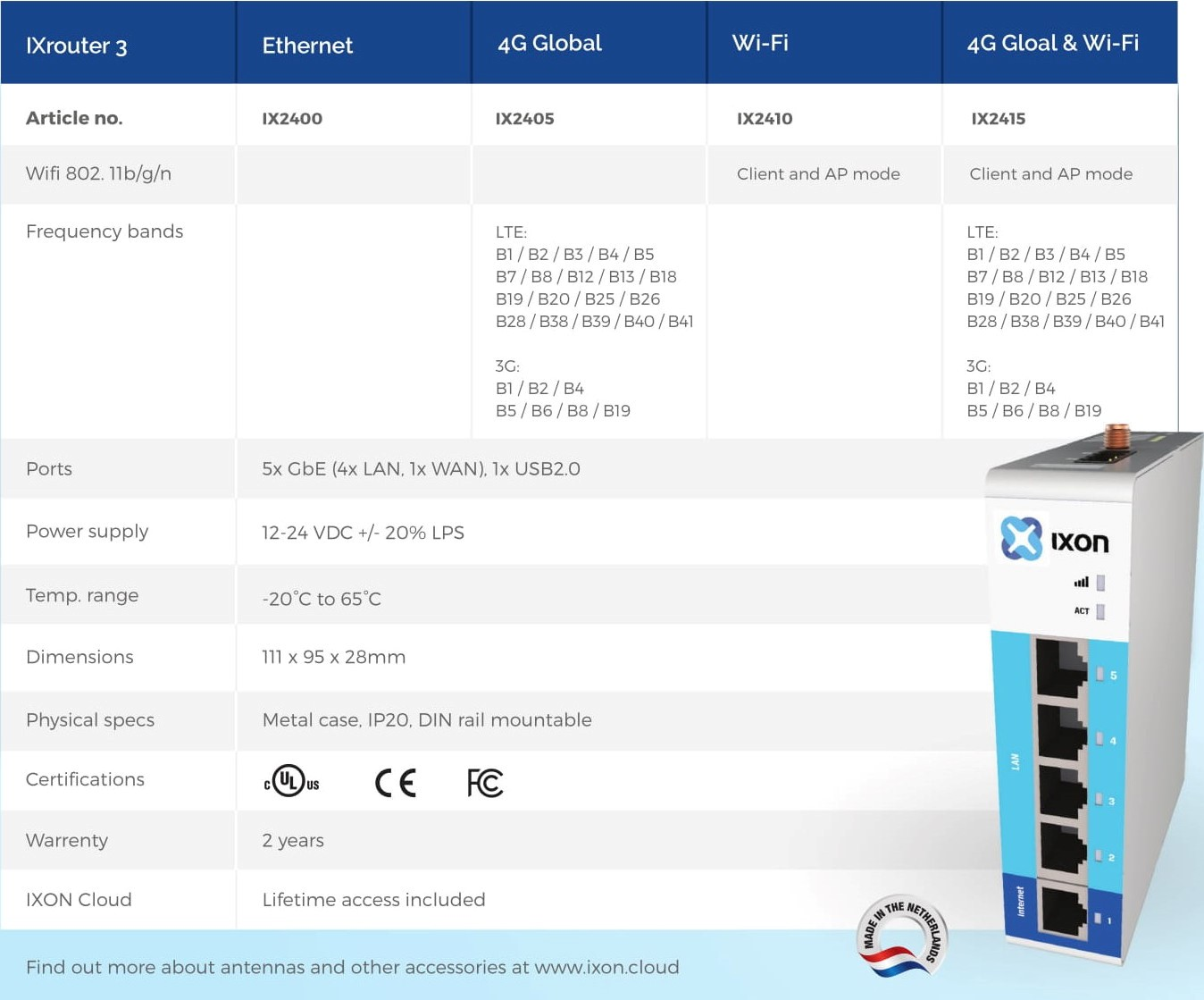 All models of the IXrouter3